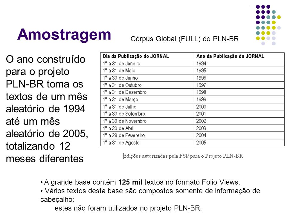 Amostragem O ano construído para o projeto PLN-BR toma os textos de um mês aleatório de 1994 até um mês aleatório de 2005, totalizando 12 meses diferentes Córpus Global (FULL) do PLN-BR A grande base contém 125 mil textos no formato Folio Views.