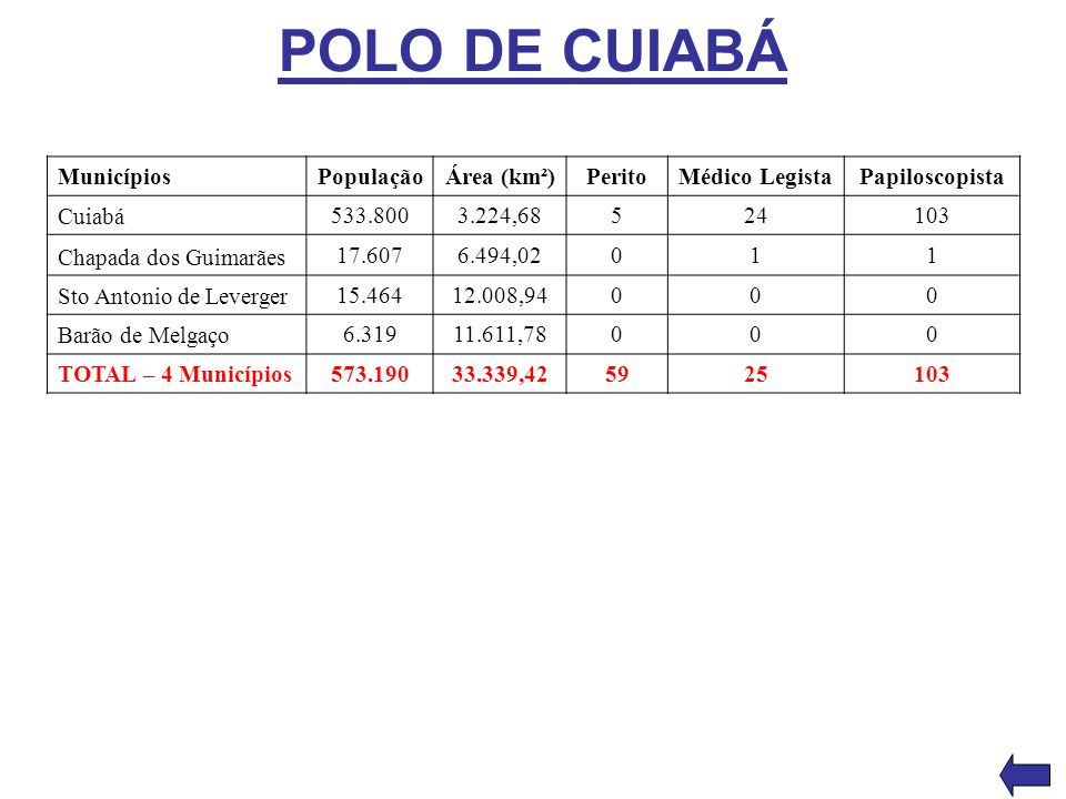 POLO DE CUIABÁ MunicípiosPopulaçãoÁrea (km²)PeritoMédico LegistaPapiloscopista Cuiabá 533.8003.224,68524103 Chapada dos Guimarães 17.6076.494,02011 St