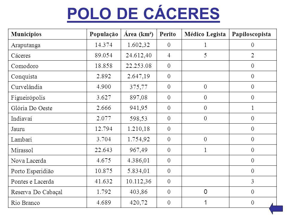 POLO DE CÁCERES Municípios PopulaçãoÁrea (km²)PeritoMédico LegistaPapiloscopista Araputanga 14.3741.602,32010 Cáceres 89.05424.612,40452 Comodoro 18.8