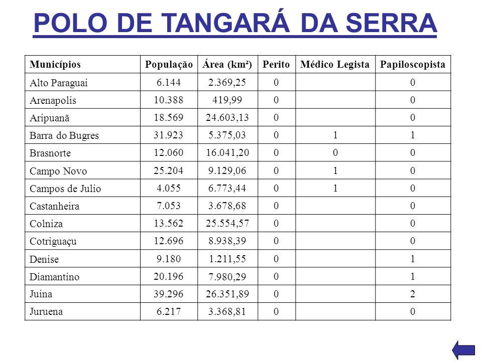 POLO DE TANGARÁ DA SERRA Municípios PopulaçãoÁrea (km²)PeritoMédico LegistaPapiloscopista Alto Paraguai 6.1442.369,2500 Arenapolis 10.388419,9900 Arip