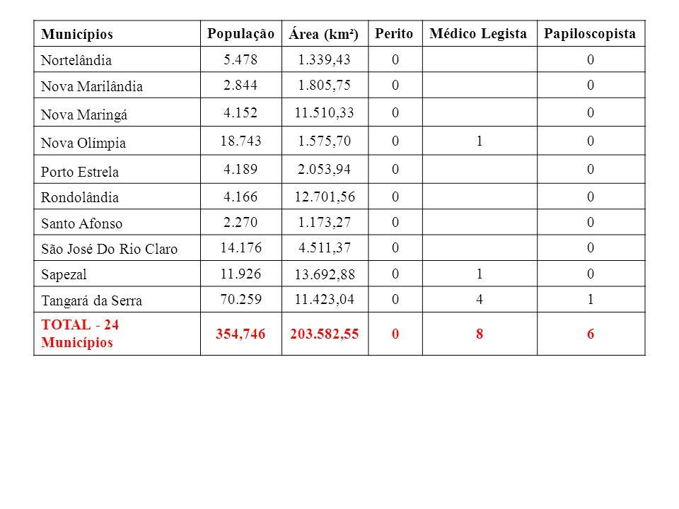 Municípios População Área (km²) PeritoMédico LegistaPapiloscopista Nortelândia 5.4781.339,4300 Nova Marilândia 2.8441.805,7500 Nova Maringá 4.15211.51