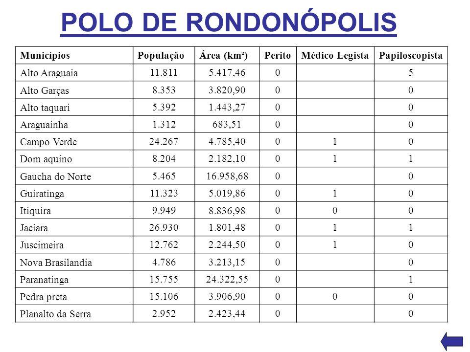 POLO DE RONDONÓPOLIS Municípios PopulaçãoÁrea (km²)PeritoMédico LegistaPapiloscopista Alto Araguaia 11.8115.417,4605 Alto Garças 8.3533.820,9000 Alto