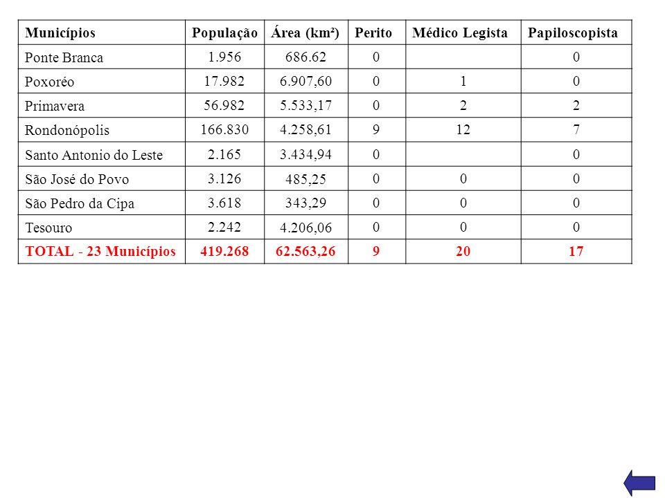 Municípios PopulaçãoÁrea (km²)PeritoMédico LegistaPapiloscopista Ponte Branca 1.956686.6200 Poxoréo 17.9826.907,60010 Primavera 56.9825.533,17022 Rond
