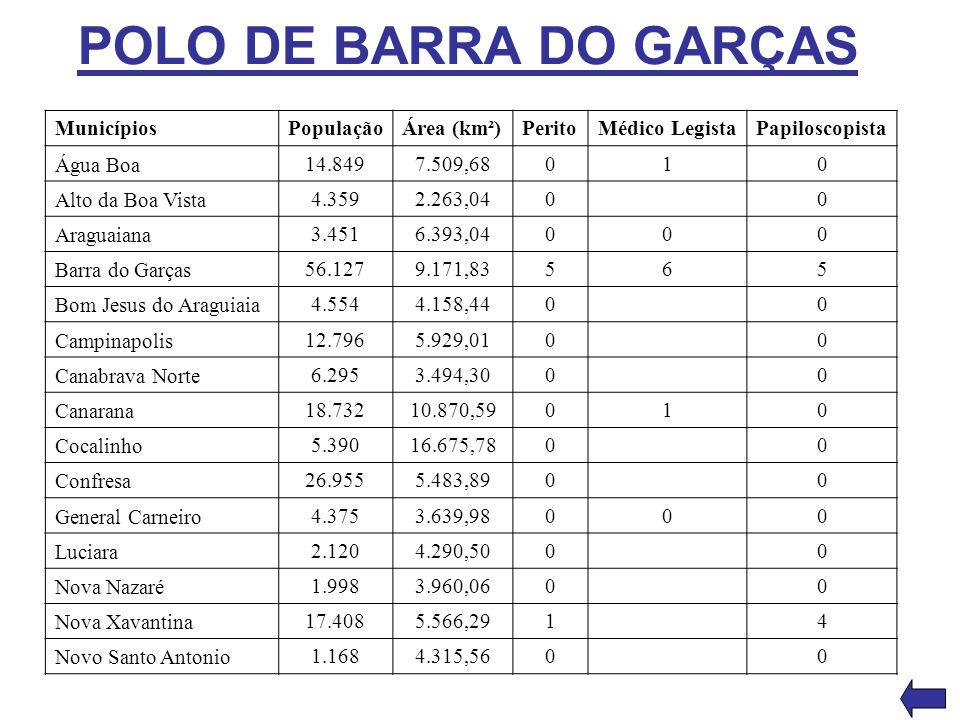POLO DE BARRA DO GARÇAS Municípios PopulaçãoÁrea (km²)PeritoMédico LegistaPapiloscopista Água Boa 14.8497.509,68010 Alto da Boa Vista 4.3592.263,0400
