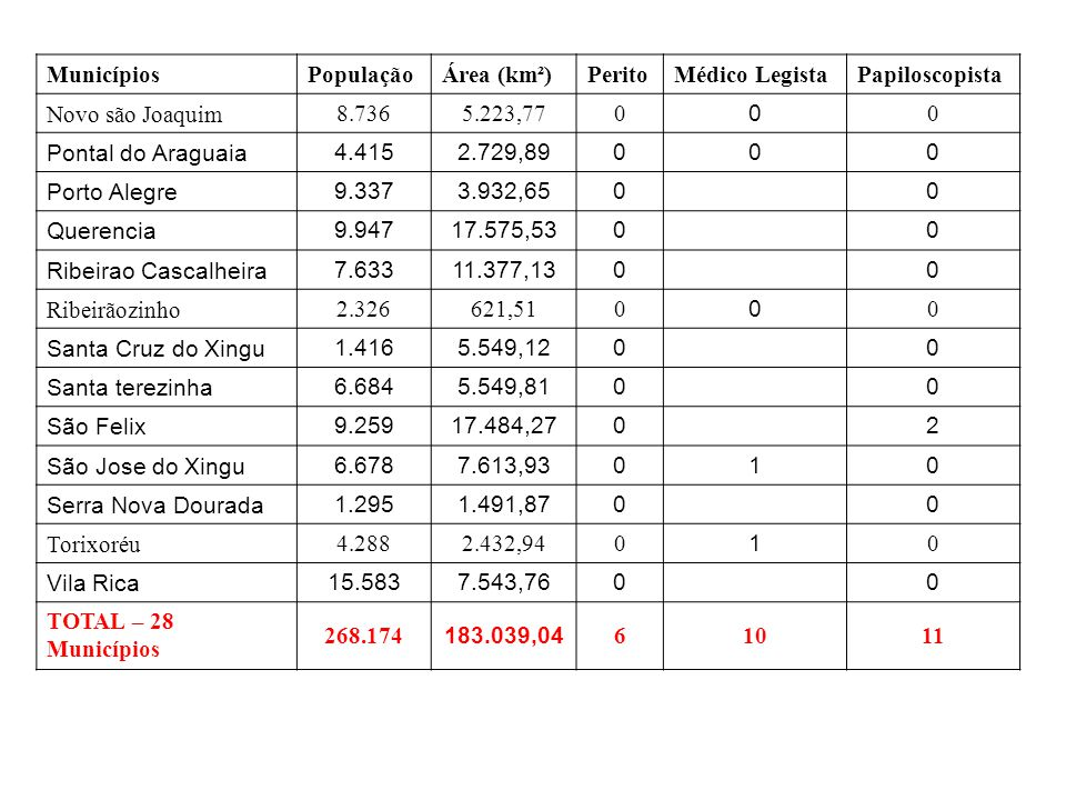 Municípios PopulaçãoÁrea (km²)PeritoMédico LegistaPapiloscopista Novo são Joaquim 8.7365.223,770 0 0 Pontal do Araguaia 4.4152.729,89000 Porto Alegre