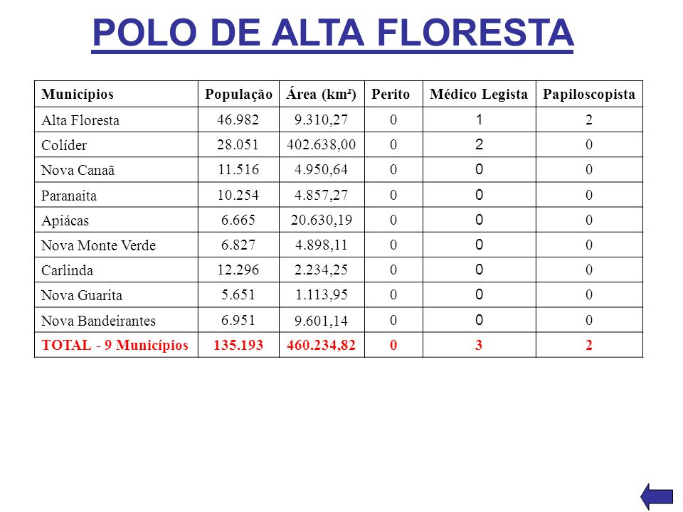 POLO DE ALTA FLORESTA MunicípiosPopulaçãoÁrea (km²)PeritoMédico LegistaPapiloscopista Alta Floresta 46.9829.310,270 1 2 Colíder 28.051402.638,000 2 0
