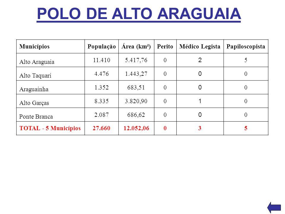 POLO DE ALTO ARAGUAIA MunicípiosPopulaçãoÁrea (km²)PeritoMédico LegistaPapiloscopista Alto Araguaia 11.4105.417,760 2 5 Alto Taquari 4.4761.443,270 0