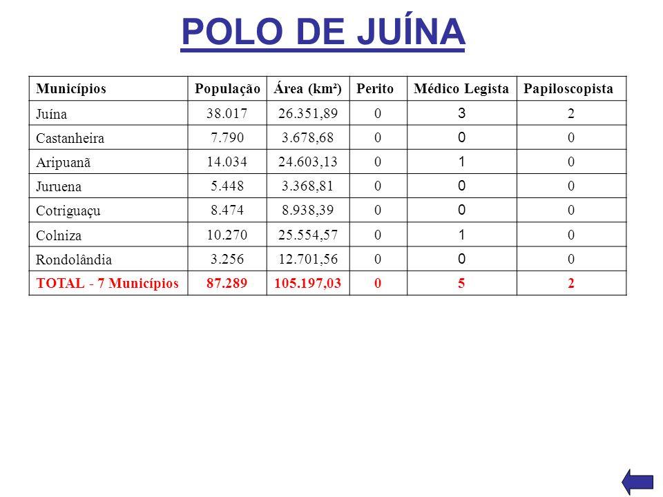 POLO DE JUÍNA MunicípiosPopulaçãoÁrea (km²)PeritoMédico LegistaPapiloscopista Juína 38.01726.351,890 3 2 Castanheira 7.7903.678,680 0 0 Aripuanã 14.03