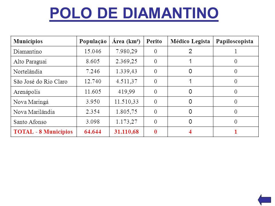 POLO DE DIAMANTINO MunicípiosPopulaçãoÁrea (km²)PeritoMédico LegistaPapiloscopista Diamantino 15.0467.980,290 2 1 Alto Paraguai 8.6052.369,250 1 0 Nor