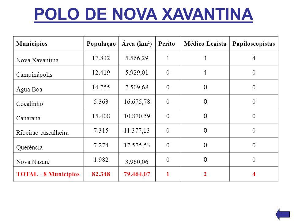 POLO DE NOVA XAVANTINA MunicípiosPopulaçãoÁrea (km²)PeritoMédico LegistaPapiloscopistas Nova Xavantina 17.8325.566,291 1 4 Campinápolis 12.4195.929,01