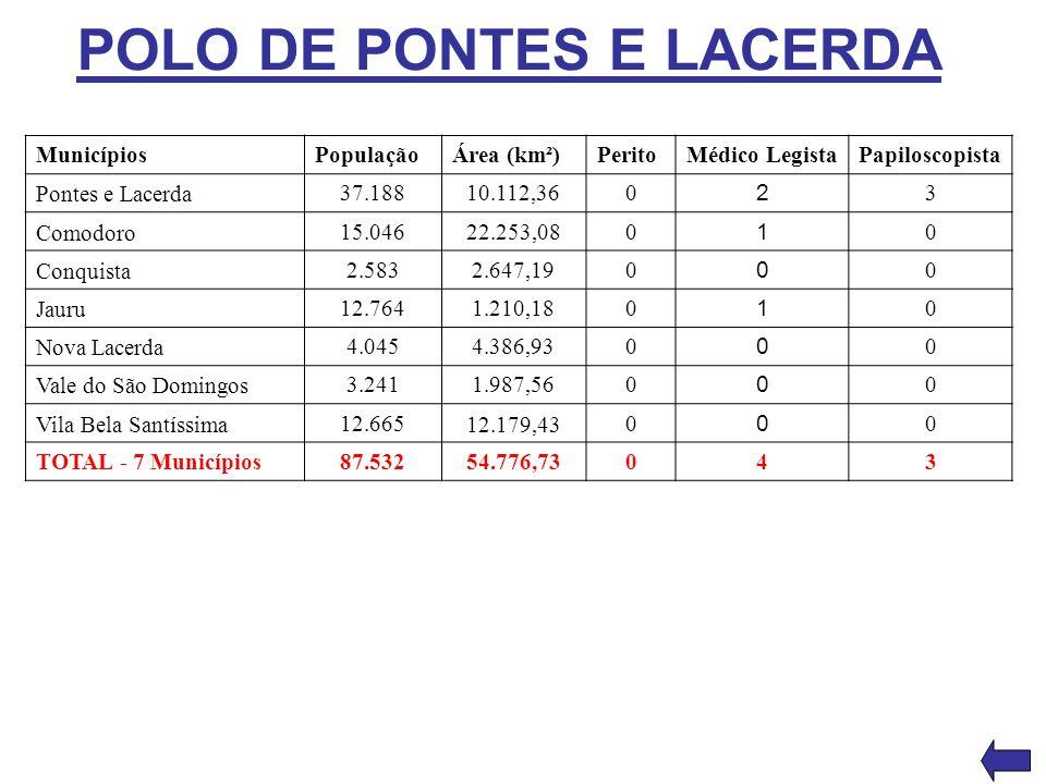 POLO DE PONTES E LACERDA MunicípiosPopulaçãoÁrea (km²)PeritoMédico LegistaPapiloscopista Pontes e Lacerda 37.18810.112,360 2 3 Comodoro 15.04622.253,0