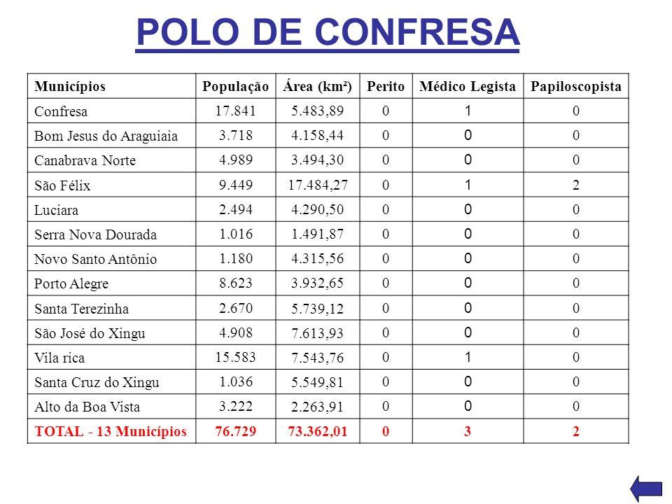 POLO DE CONFRESA MunicípiosPopulaçãoÁrea (km²)PeritoMédico LegistaPapiloscopista Confresa 17.8415.483,890 1 0 Bom Jesus do Araguiaia 3.7184.158,440 0