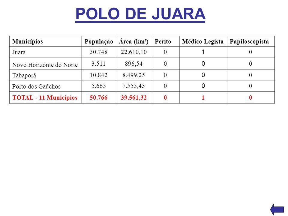 POLO DE JUARA MunicípiosPopulaçãoÁrea (km²)PeritoMédico LegistaPapiloscopista Juara 30.74822.610,100 1 0 Novo Horizonte do Norte 3.511896,540 0 0 Taba