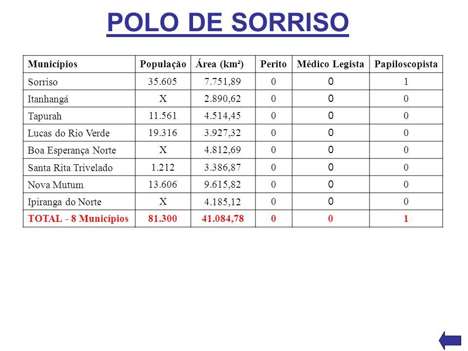 POLO DE SORRISO MunicípiosPopulaçãoÁrea (km²)PeritoMédico LegistaPapiloscopista Sorriso 35.6057.751,890 0 1 Itanhangá X2.890,620 0 0 Tapurah 11.5614.5