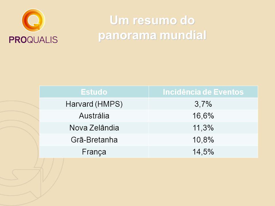 Um resumo do panorama mundial EstudoIncidência de Eventos Harvard (HMPS)3,7% Austrália16,6% Nova Zelândia11,3% Grã-Bretanha10,8% França14,5%