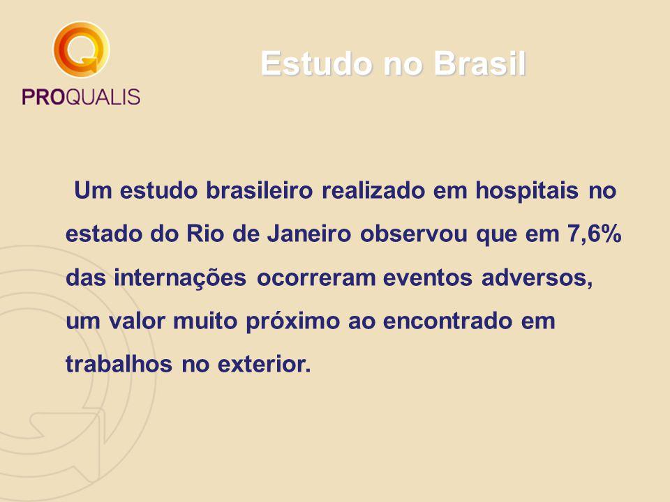 Estudo no Brasil Um estudo brasileiro realizado em hospitais no estado do Rio de Janeiro observou que em 7,6% das internações ocorreram eventos advers