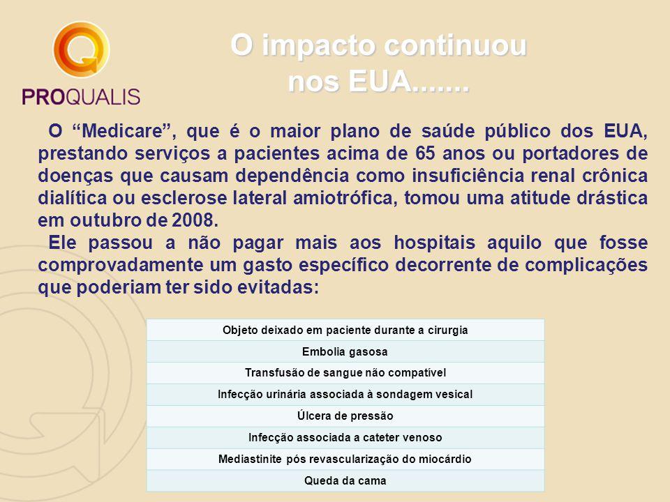 Objeto deixado em paciente durante a cirurgia Embolia gasosa Transfusão de sangue não compatível Infecção urinária associada à sondagem vesical Úlcera