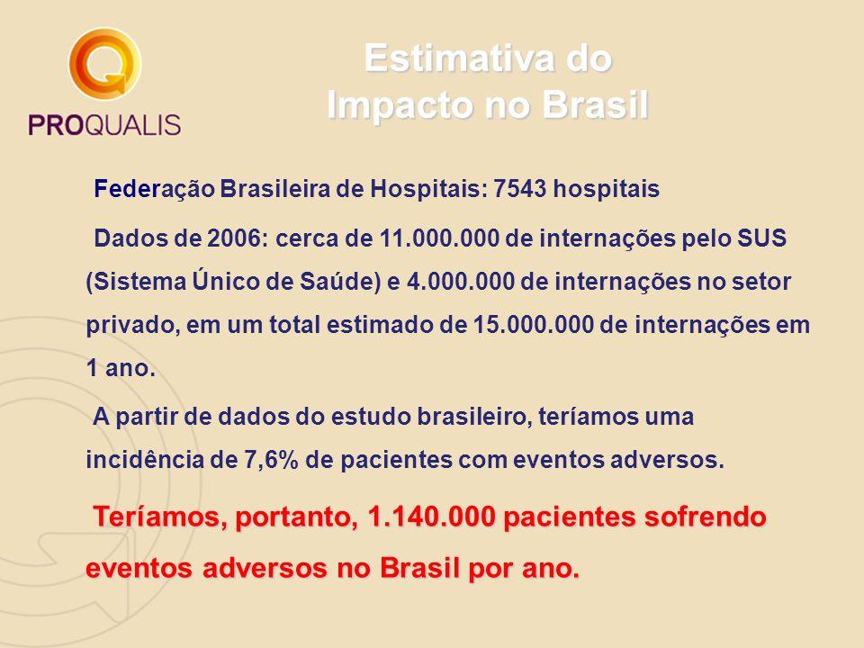 Estimativa do Impacto no Brasil Federação Brasileira de Hospitais: 7543 hospitais Dados de 2006: cerca de 11.000.000 de internações pelo SUS (Sistema Único de Saúde) e 4.000.000 de internações no setor privado, em um total estimado de 15.000.000 de internações em 1 ano.