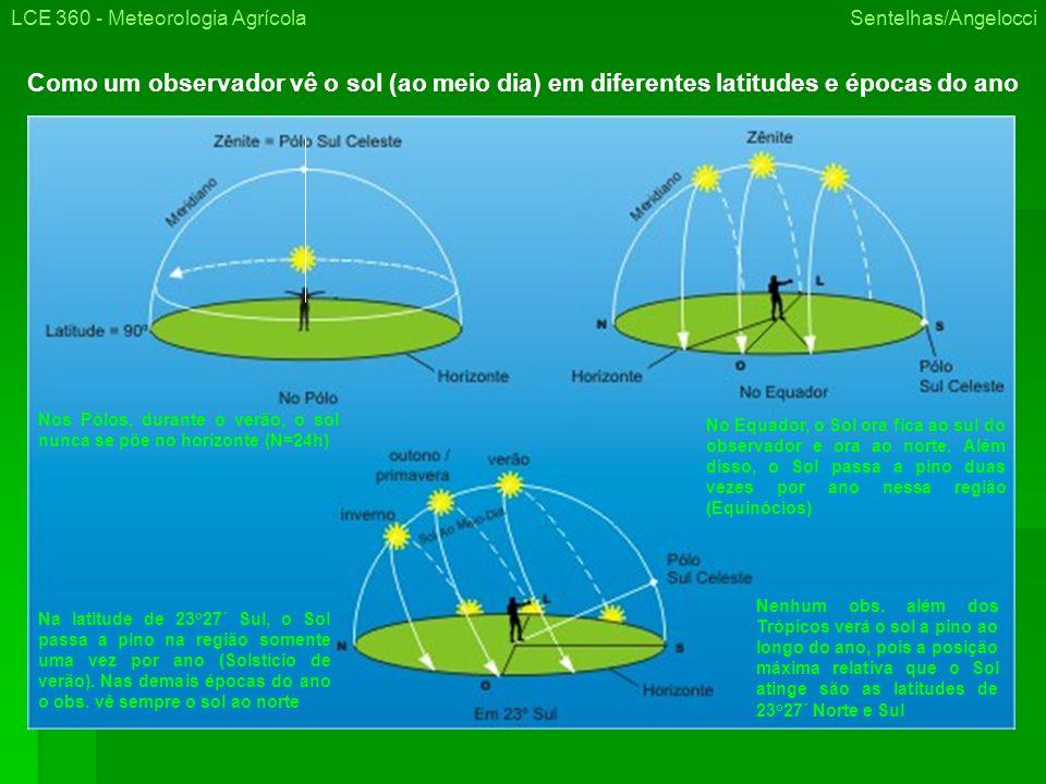 LCE 360 - Meteorologia Agrícola Sentelhas/Angelocci Como um observador vê o sol (ao meio dia) em diferentes latitudes e épocas do ano Nos Pólos, durante o verão, o sol nunca se põe no horizonte (N=24h) No Equador, o Sol ora fica ao sul do observador e ora ao norte.