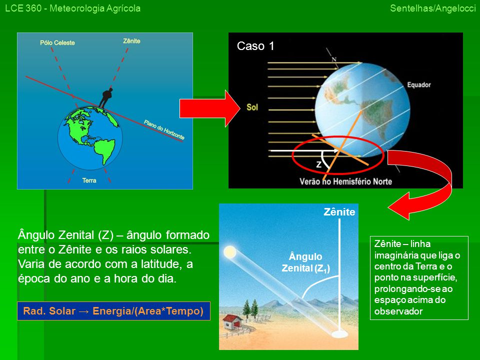 LCE 360 - Meteorologia Agrícola Sentelhas/Angelocci Zênite Ângulo Zenital (Z 1 ) Z Ângulo Zenital (Z) – ângulo formado entre o Zênite e os raios solares.