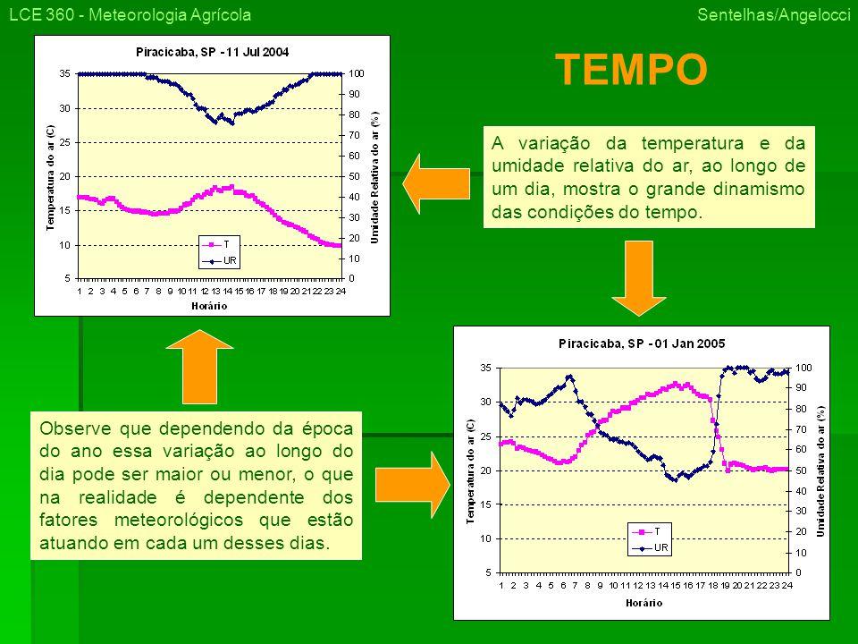 A variação da temperatura e da umidade relativa do ar, ao longo de um dia, mostra o grande dinamismo das condições do tempo.