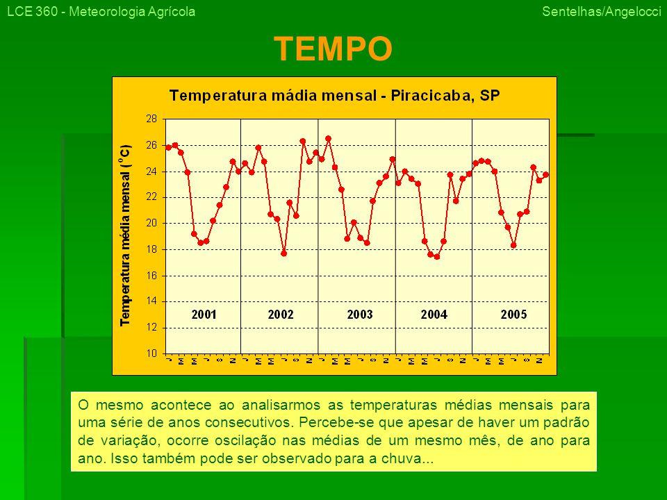 TEMPO O mesmo acontece ao analisarmos as temperaturas médias mensais para uma série de anos consecutivos.
