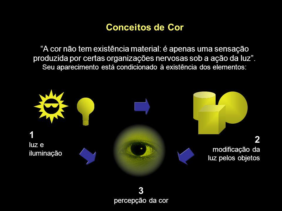 Conceitos de Cor A cor não tem existência material: é apenas uma sensação produzida por certas organizações nervosas sob a ação da luz. Seu aparecimen