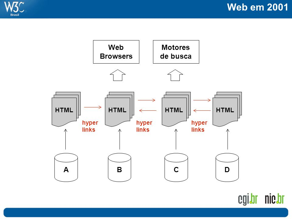 Web em 2001 Web Browsers Motores de busca ABCD HTML hyper links