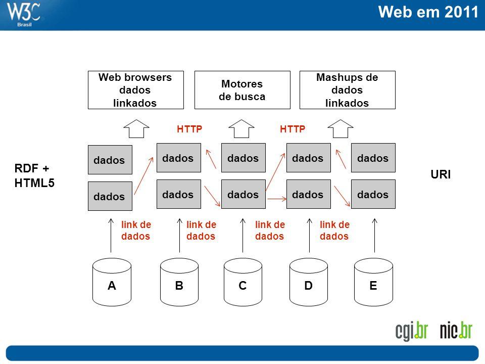 Web em 2011 RDF + HTML5 URI Web browsers dados linkados Motores de busca ABCD link de dados Mashups de dados linkados dados E link de dados HTTP