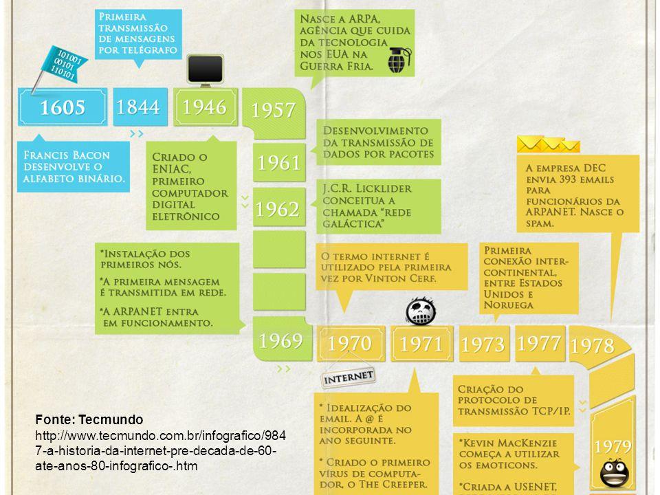 História da Web Passado Fonte: Tecmundo http://www.tecmundo.com.br/infografico/984 7-a-historia-da-internet-pre-decada-de-60- ate-anos-80-infografico-