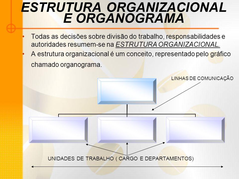 ESTRUTURA ORGANIZACIONAL E ORGANOGRAMA Todas as decisões sobre divisão do trabalho, responsabilidades e autoridades resumem-se na ESTRUTURA ORGANIZACI