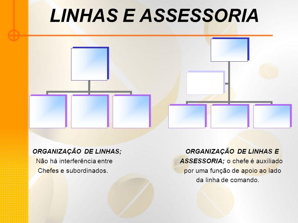 LINHAS E ASSESSORIA ORGANIZAÇÃO DE LINHAS; ORGANIZAÇÃO DE LINHAS E Não há interferência entre ASSESSORIA; o chefe é auxiliado Chefes e subordinados. p