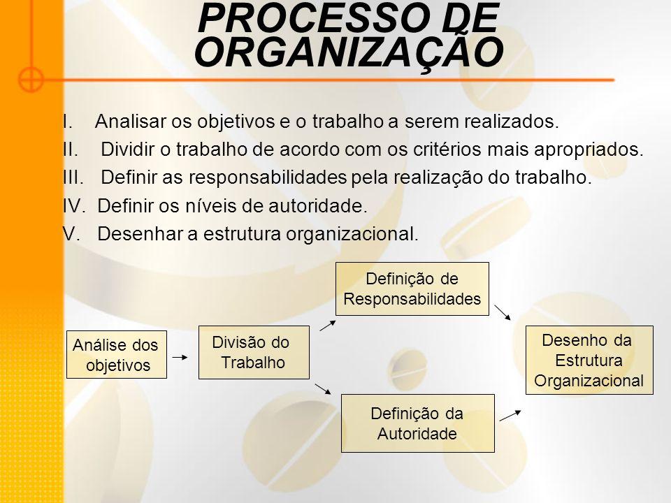 PROCESSO DE ORGANIZAÇÃO I. Analisar os objetivos e o trabalho a serem realizados. II. Dividir o trabalho de acordo com os critérios mais apropriados.