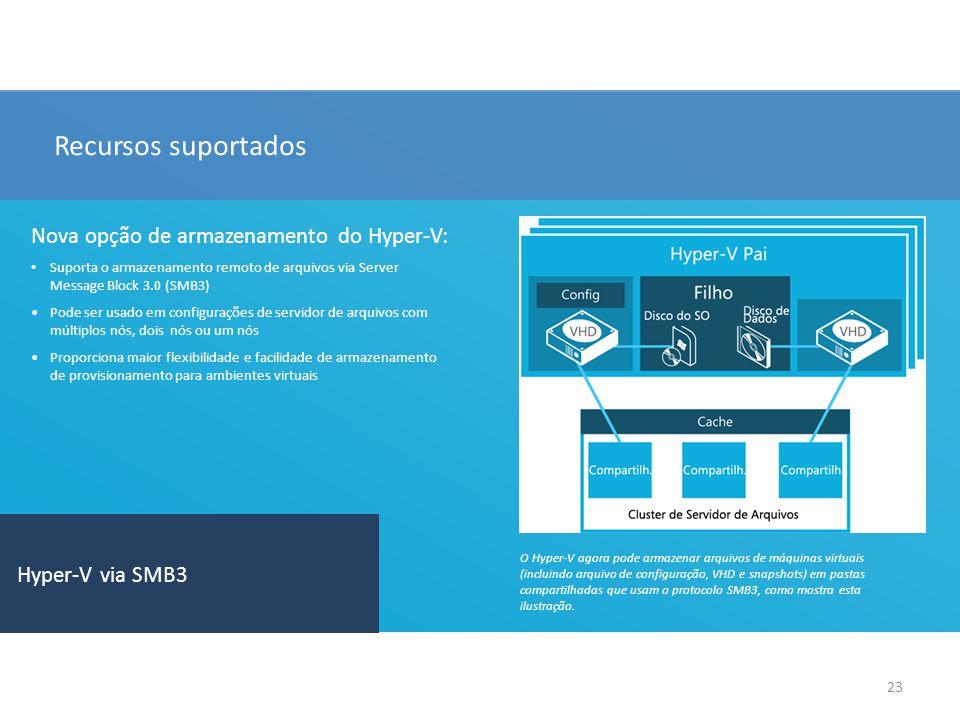 23 Recursos suportados Nova opção de armazenamento do Hyper-V: Suporta o armazenamento remoto de arquivos via Server Message Block 3.0 (SMB3) Pode ser usado em configurações de servidor de arquivos com múltiplos nós, dois nós ou um nós Proporciona maior flexibilidade e facilidade de armazenamento de provisionamento para ambientes virtuais Hyper-V via SMB3 O Hyper-V agora pode armazenar arquivos de máquinas virtuais (incluindo arquivo de configuração, VHD e snapshots) em pastas compartilhadas que usam o protocolo SMB3, como mostra esta ilustração.