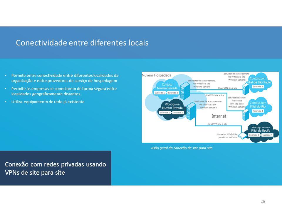 28 Conectividade entre diferentes locais Conexão com redes privadas usando VPNs de site para site Permite entre conectividade entre diferentes localidades da organização e entre provedores de serviço de hospedagem Permite às empresas se conectarem de forma segura entre localidades geograficamente distantes.