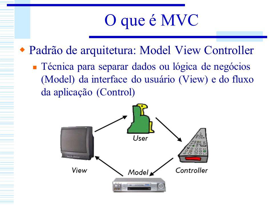 O que é MVC Padrão de arquitetura: Model View Controller Técnica para separar dados ou lógica de negócios (Model) da interface do usuário (View) e do