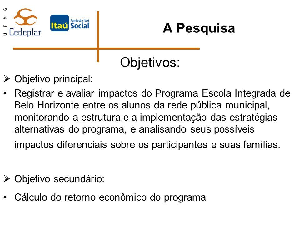 A Pesquisa Objetivos: Objetivo principal: Registrar e avaliar impactos do Programa Escola Integrada de Belo Horizonte entre os alunos da rede pública