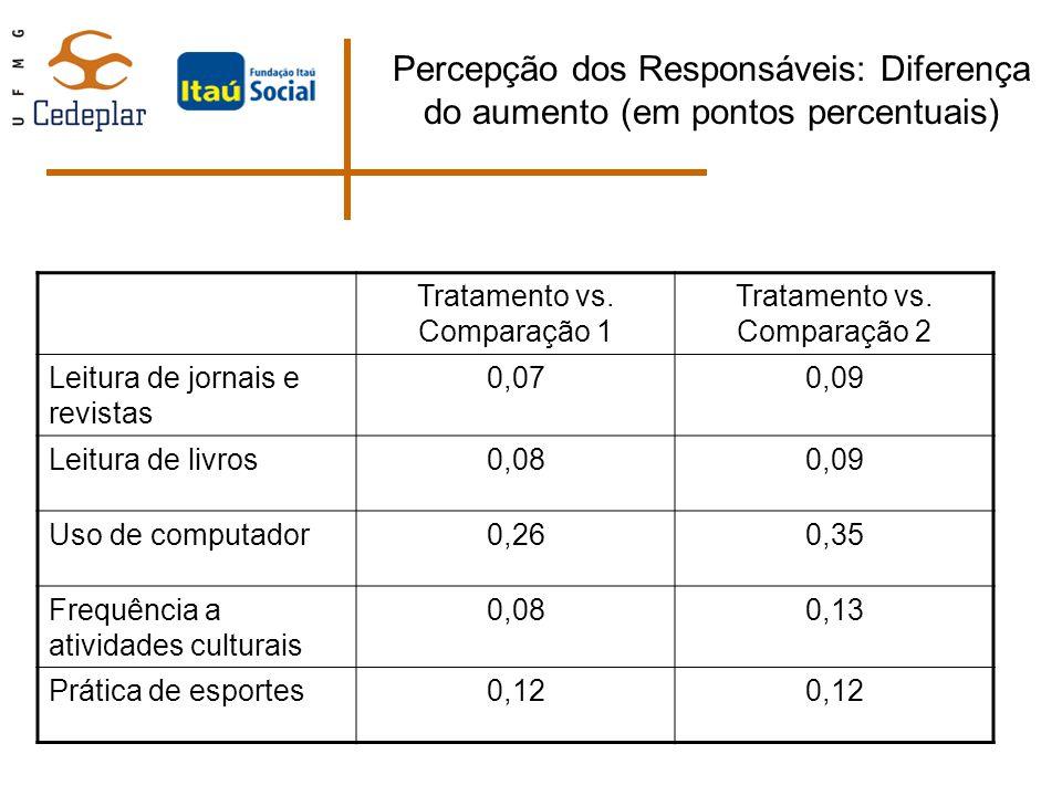 Percepção dos Responsáveis: Diferença do aumento (em pontos percentuais) Tratamento vs. Comparação 1 Tratamento vs. Comparação 2 Leitura de jornais e