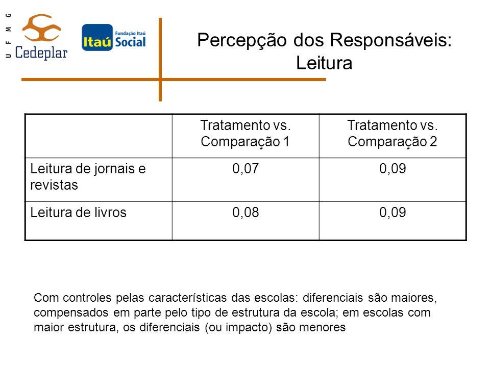 Percepção dos Responsáveis: Leitura Tratamento vs. Comparação 1 Tratamento vs. Comparação 2 Leitura de jornais e revistas 0,070,09 Leitura de livros0,