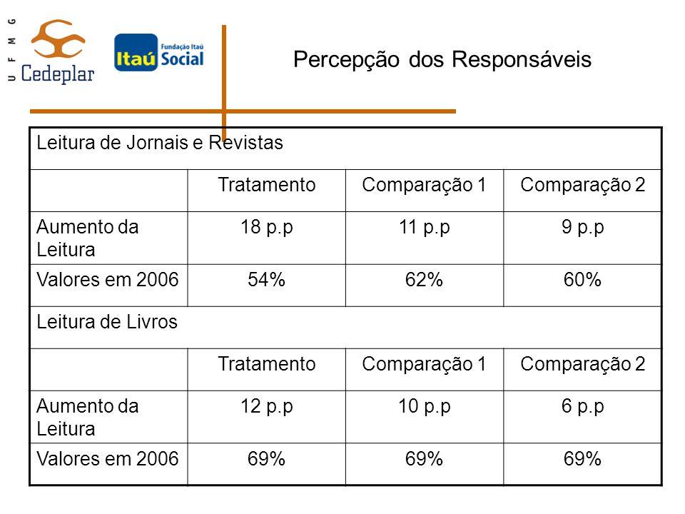 Percepção dos Responsáveis Leitura de Jornais e Revistas TratamentoComparação 1Comparação 2 Aumento da Leitura 18 p.p11 p.p9 p.p Valores em 200654%62%