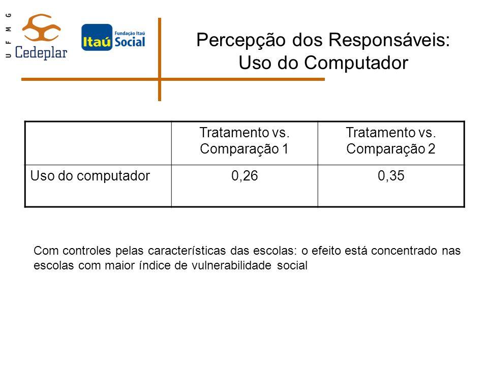 Percepção dos Responsáveis: Uso do Computador Tratamento vs. Comparação 1 Tratamento vs. Comparação 2 Uso do computador0,260,35 Com controles pelas ca