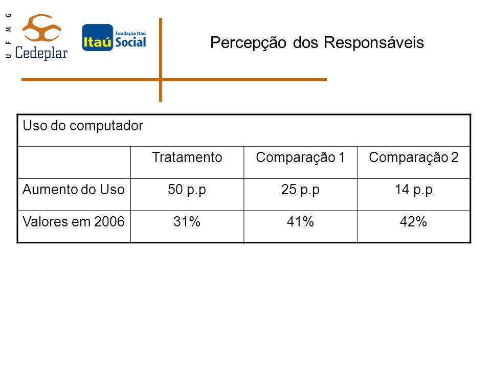Percepção dos Responsáveis Uso do computador TratamentoComparação 1Comparação 2 Aumento do Uso50 p.p25 p.p14 p.p Valores em 200631%41%42%