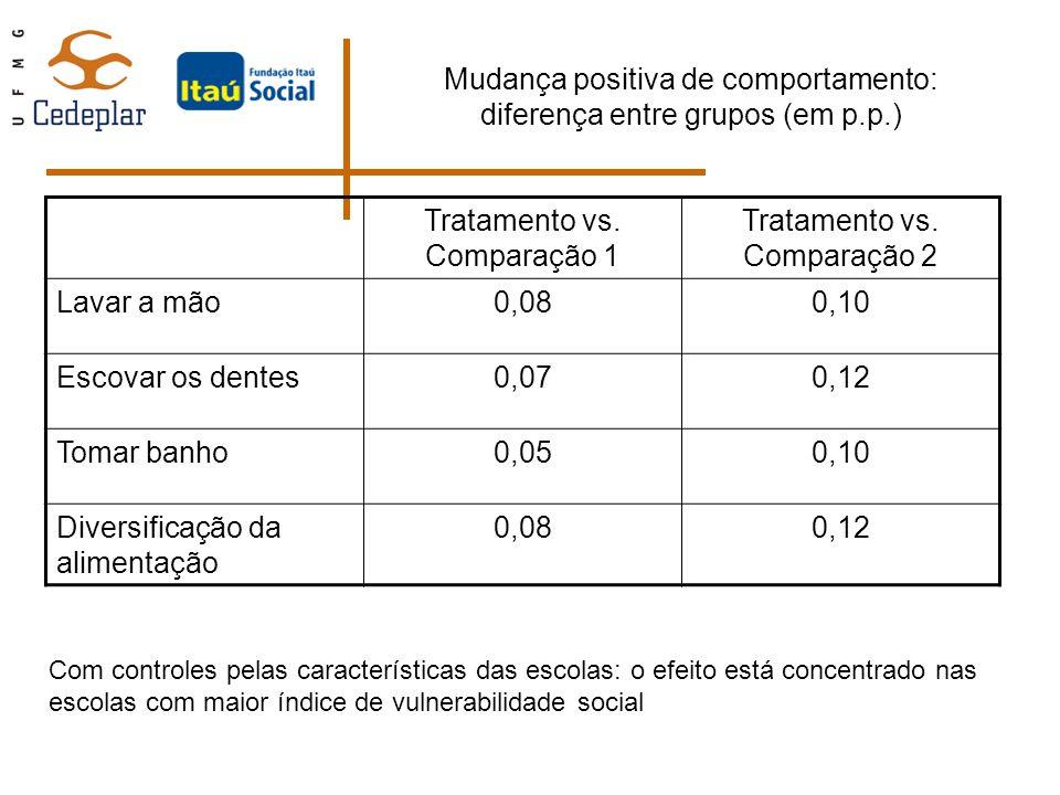 Mudança positiva de comportamento: diferença entre grupos (em p.p.) Tratamento vs. Comparação 1 Tratamento vs. Comparação 2 Lavar a mão0,080,10 Escova
