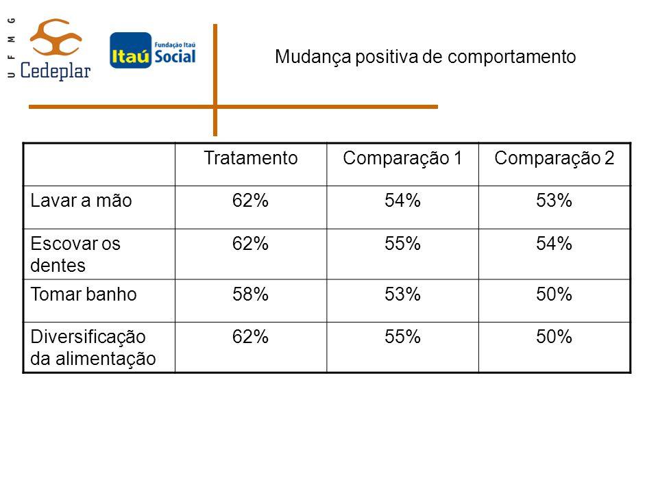 Mudança positiva de comportamento TratamentoComparação 1Comparação 2 Lavar a mão62%54%53% Escovar os dentes 62%55%54% Tomar banho58%53%50% Diversifica