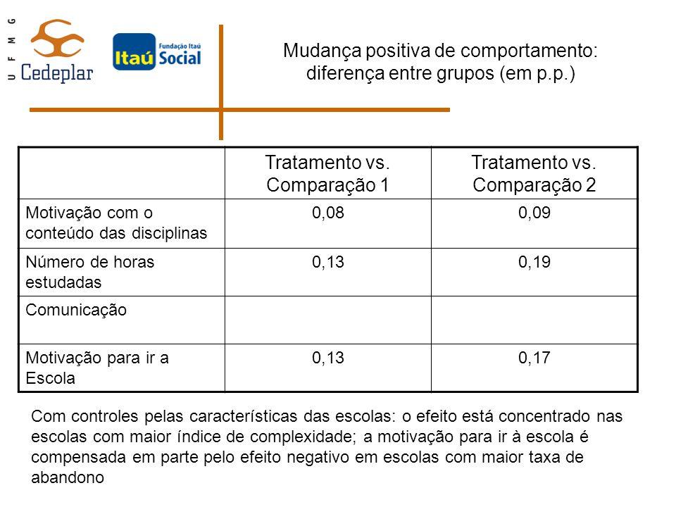 Mudança positiva de comportamento: diferença entre grupos (em p.p.) Tratamento vs. Comparação 1 Tratamento vs. Comparação 2 Motivação com o conteúdo d