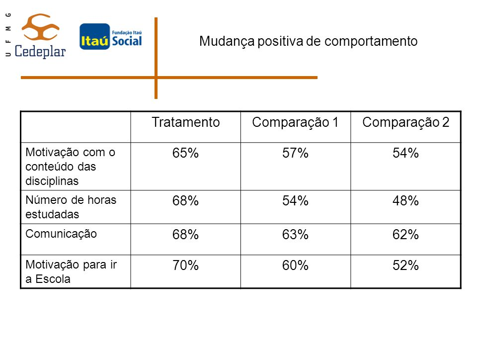 Mudança positiva de comportamento TratamentoComparação 1Comparação 2 Motivação com o conteúdo das disciplinas 65%57%54% Número de horas estudadas 68%5