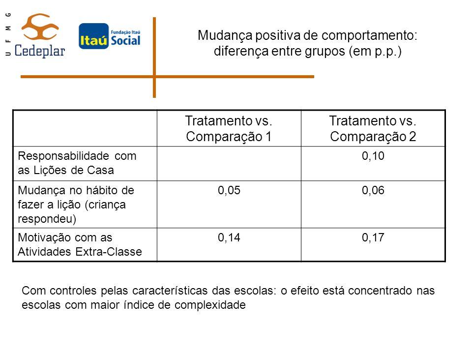 Mudança positiva de comportamento: diferença entre grupos (em p.p.) Tratamento vs. Comparação 1 Tratamento vs. Comparação 2 Responsabilidade com as Li