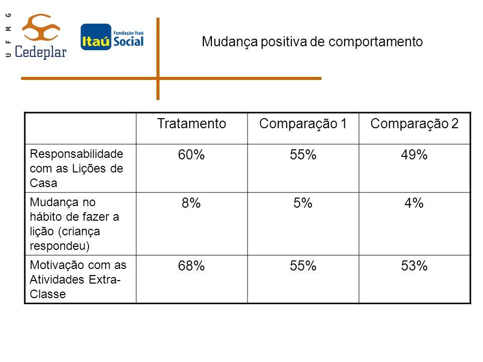 Mudança positiva de comportamento TratamentoComparação 1Comparação 2 Responsabilidade com as Lições de Casa 60%55%49% Mudança no hábito de fazer a liç