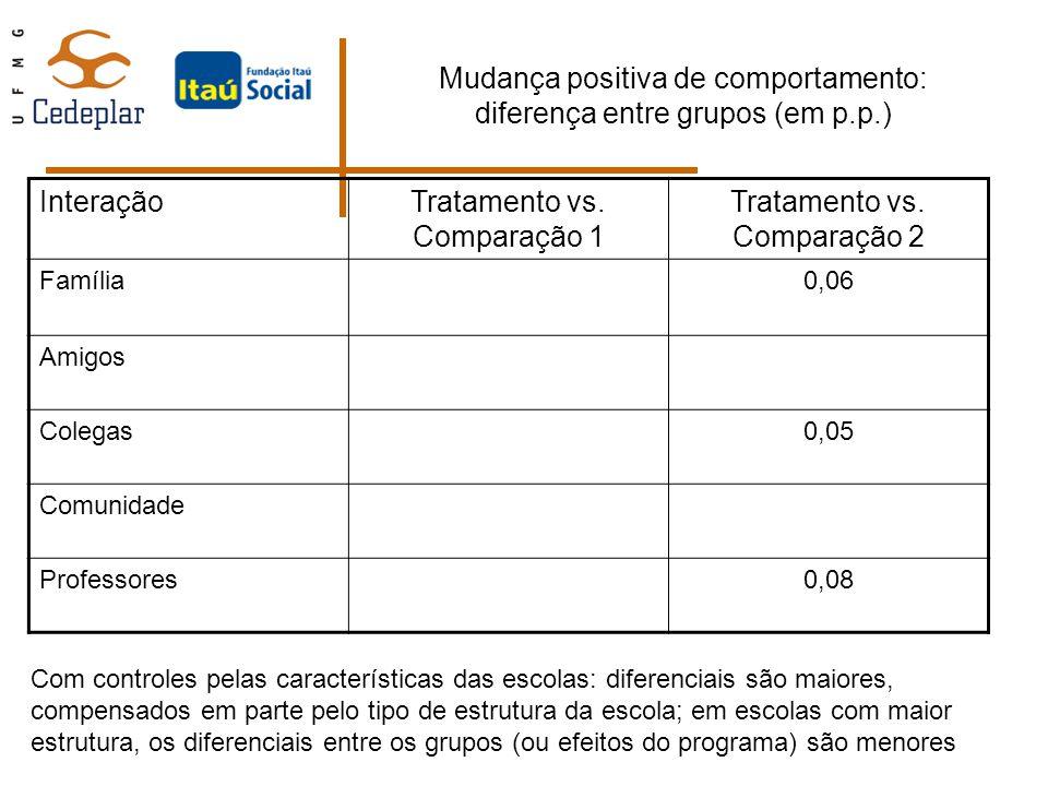 Mudança positiva de comportamento: diferença entre grupos (em p.p.) InteraçãoTratamento vs. Comparação 1 Tratamento vs. Comparação 2 Família0,06 Amigo