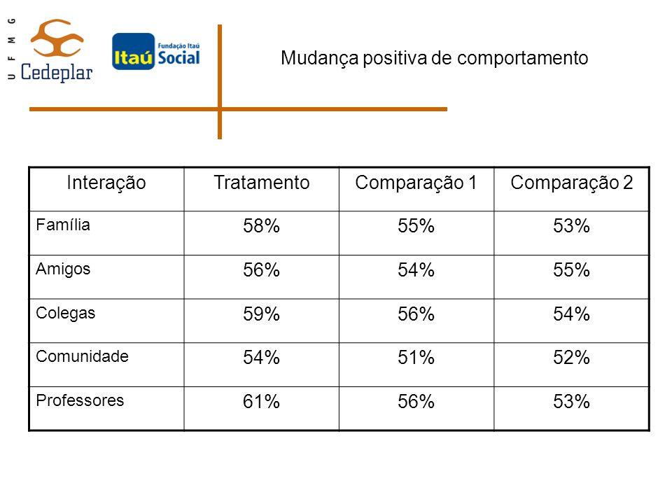 Mudança positiva de comportamento InteraçãoTratamentoComparação 1Comparação 2 Família 58%55%53% Amigos 56%54%55% Colegas 59%56%54% Comunidade 54%51%52